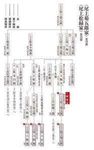 尾上 家系図